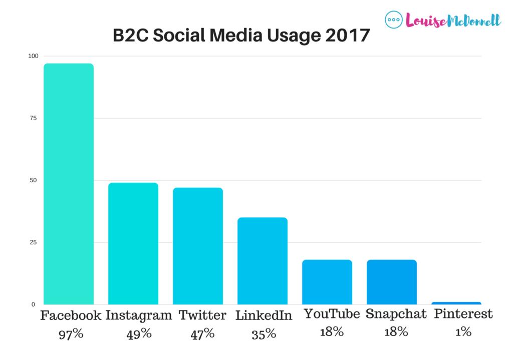 B2B Social Media Usage 2017